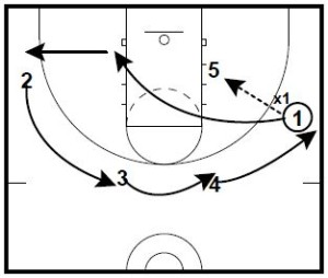 Coaching Basketball Feed and Space