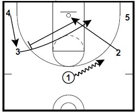 Basketball Plays: 2 5 Out Quick Hitters