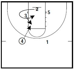 Basketball Plays: 2 NCAA Zone Attack Sets