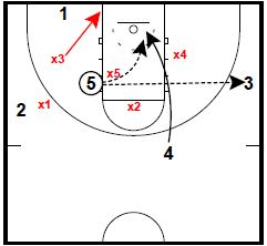 Basketball Plays: Chin Flash Elbow