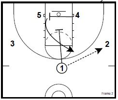 Basketball Plays: 3 Post Offense