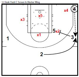 Basketball Plays 12 Hook Flash C Screen In Blocker Wing