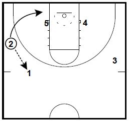 Practice Basketball Diagrams Basketball Practice Materials