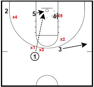 Basketball Plays: Double Stacks Up Runner