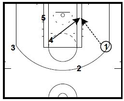 Basketball Plays: Spurs 4 Out Down