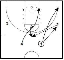 Basketball Plays: 2 Guard Front
