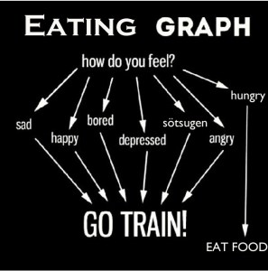 Eating-graph-liten