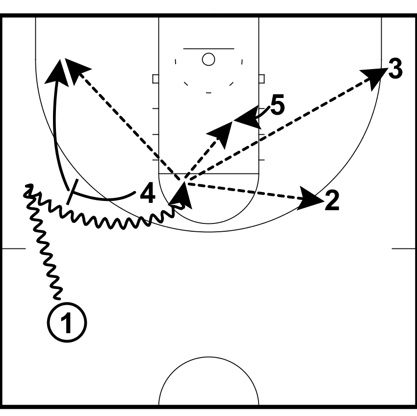 Basketball Coaching Toolbox: Basketball Pick and Roll Offense