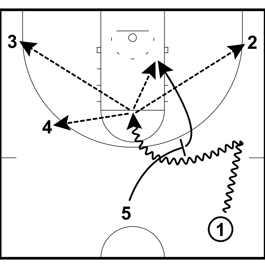 Pick and Roll Offense :CoachWissel