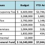 Want to Know Where City of Half Moon Bay Makes its Money?