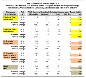 Demographic Enrollment Study for CUSD ~ Falling Enrollment, Falling Income
