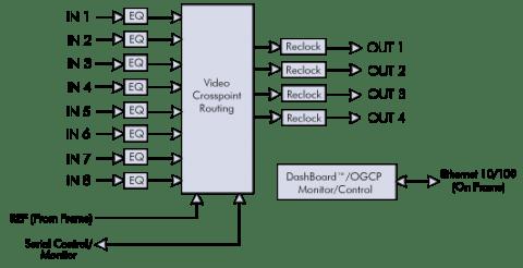 9284 | Products | Cobalt Digital
