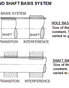 Hole and shaft basis limits fitshole tolerance also rh cobanengineering