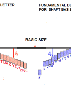 Fundamental deviations letter for hole and shaft basis also deviation letterhole shaftlimits international rh cobanengineering