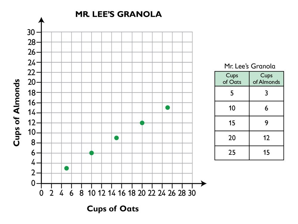 medium resolution of Graphing Ratios On A Coordinate Plane Worksheet - Promotiontablecovers