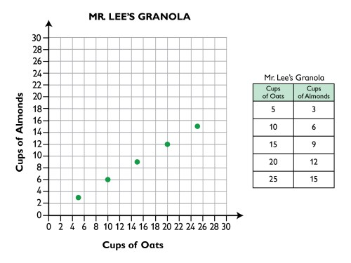 small resolution of Graphing Ratios On A Coordinate Plane Worksheet - Promotiontablecovers