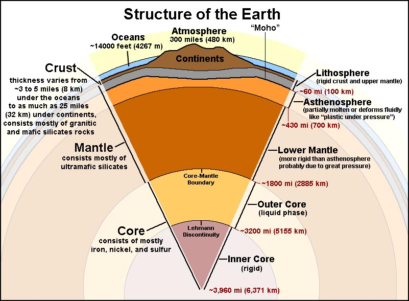 structure of the earth diagram chevy 7 pin trailer plug wiring mr stephens sixth grade science