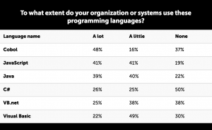 Brain drain : Where COBOL systems and knowledge go from here