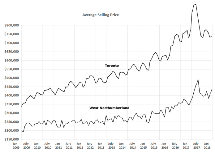 Residential selling prices