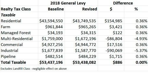 Effect of tax ratio change