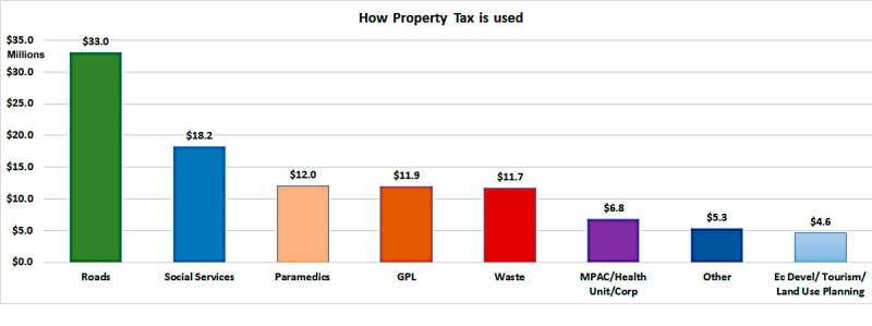 How Property Tax is used