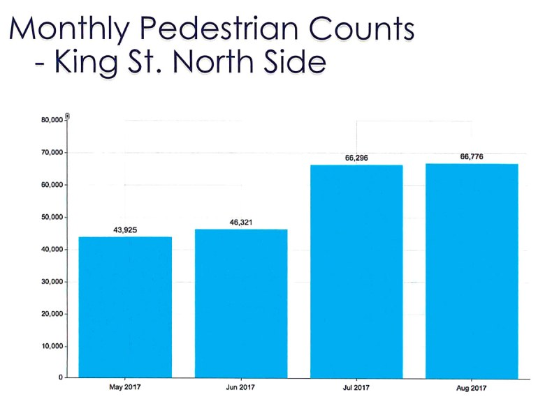 Count of Pedestrians by month - King Street North side