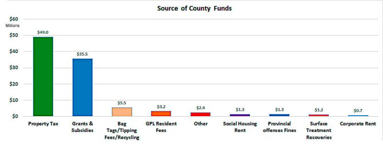 Sources of County funds
