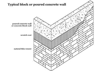 Thin Veneer Natural Stone, manufactured manufactured stone