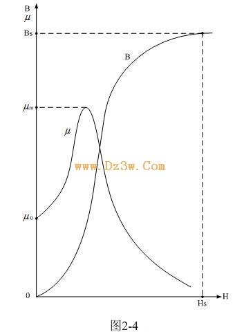 開關電源教程(24):變壓器鐵芯的初始磁化曲線介紹 | 研發互助社區