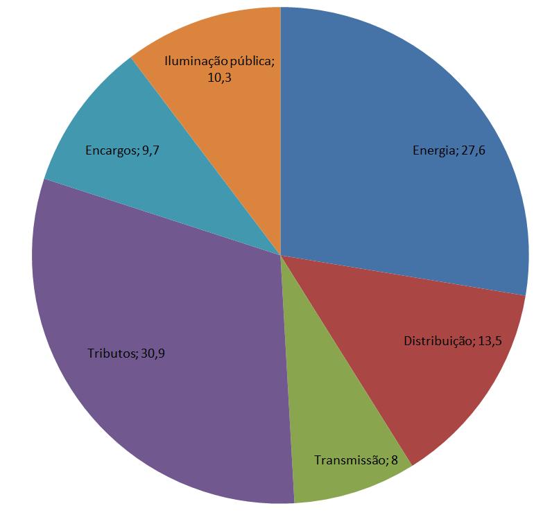 gráfico dos impostos que compõem a tarifa de energia da cocel