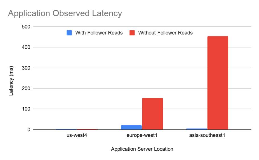 Application observed latency with follower reads
