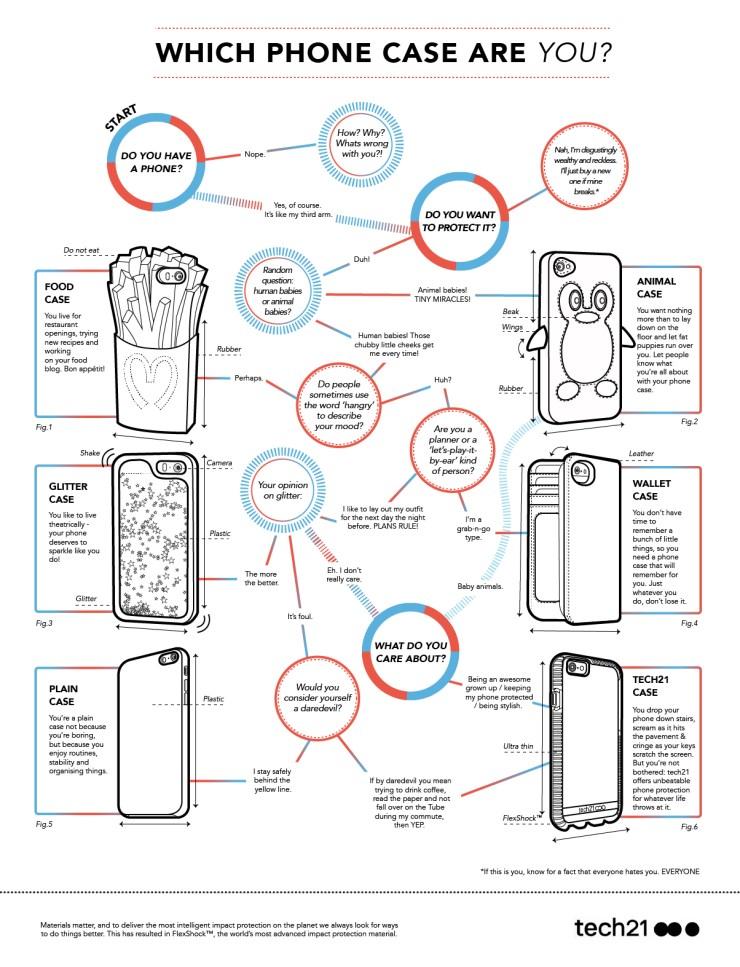 tech21_phone-case-flow-chart