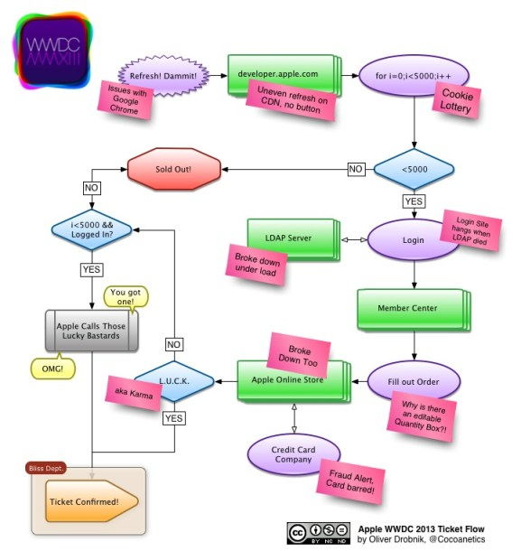 WWDC 2013 Ticket Flow