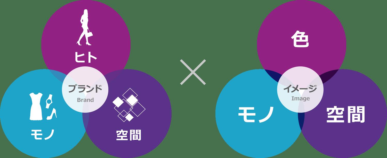 人/モノ×イメージ(色+質感+形)/空間/