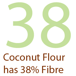 Coconut Flour is 38-percent Fibre