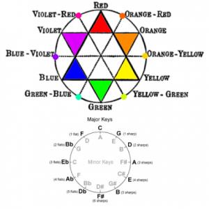 Music Colour Wheel