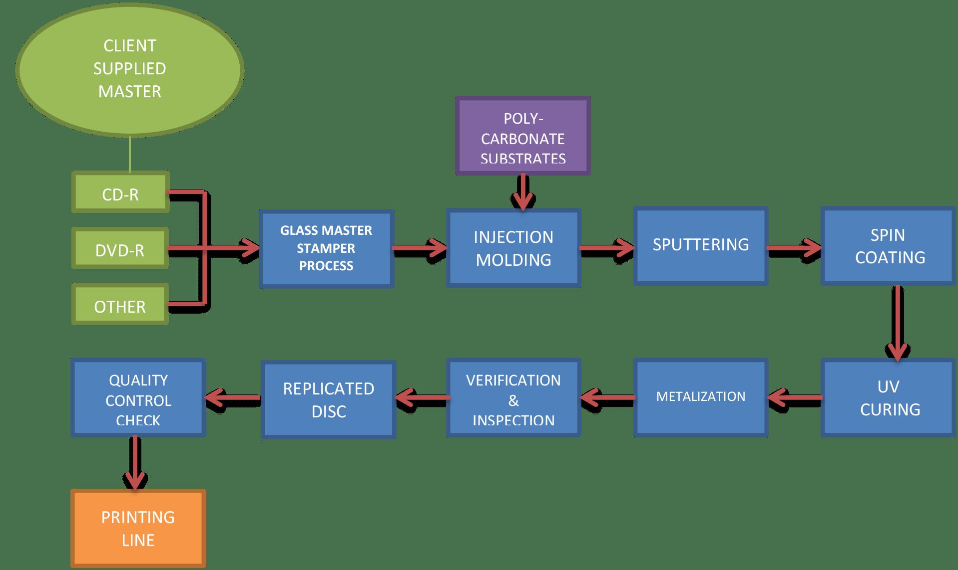 hight resolution of replication process flowchart