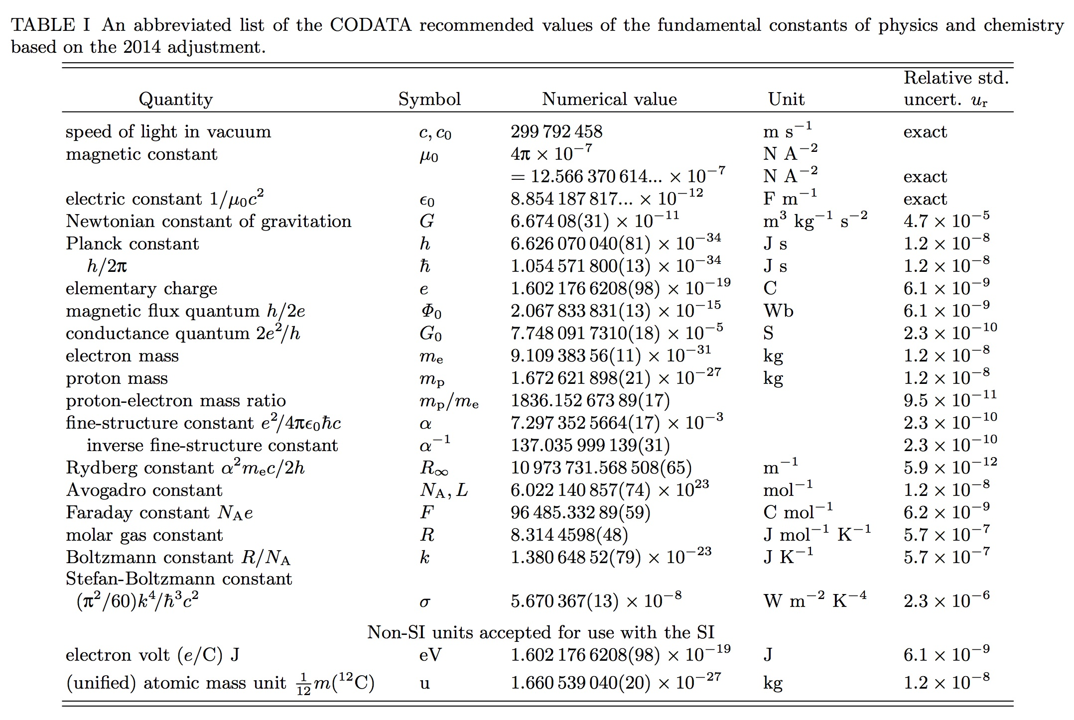Physics Reference Table