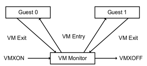 Using perf-probe To Analyse VM Exits