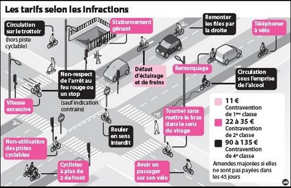 Les tarifs des infractions en vélos