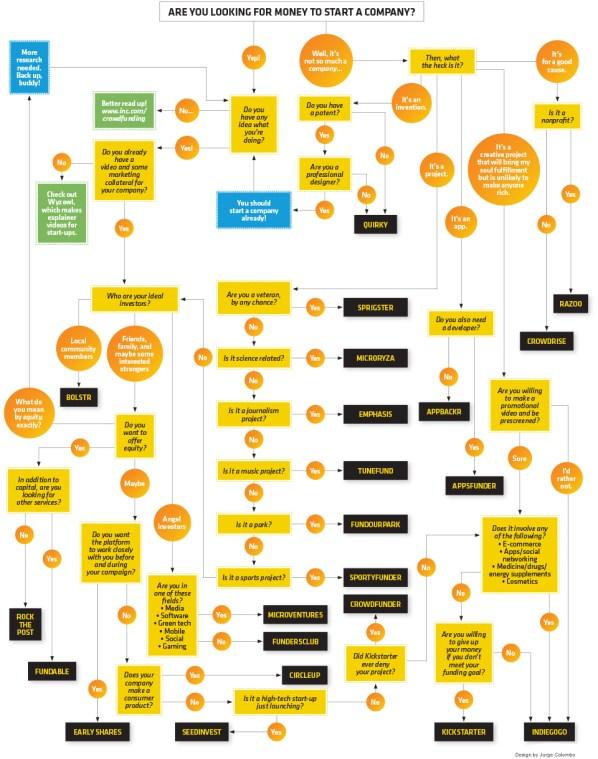 inc-magazine-crowdfunding-infographic-june-2013_26652