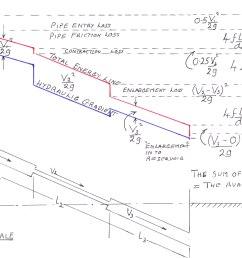 the hydraulic gradient [ 3320 x 2293 Pixel ]