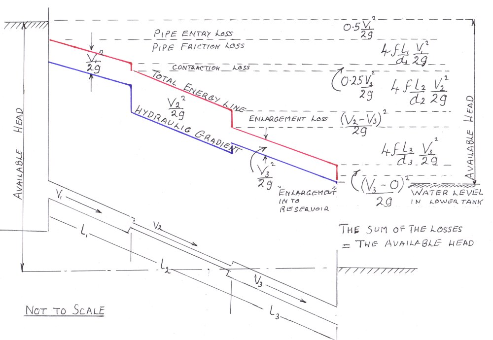 medium resolution of the hydraulic gradient