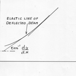 Bending Moment Diagram For Cantilever Beam Leviton Switch With Pilot Light Wiring Strain Energy - Beams Materials Engineering Reference Worked Examples