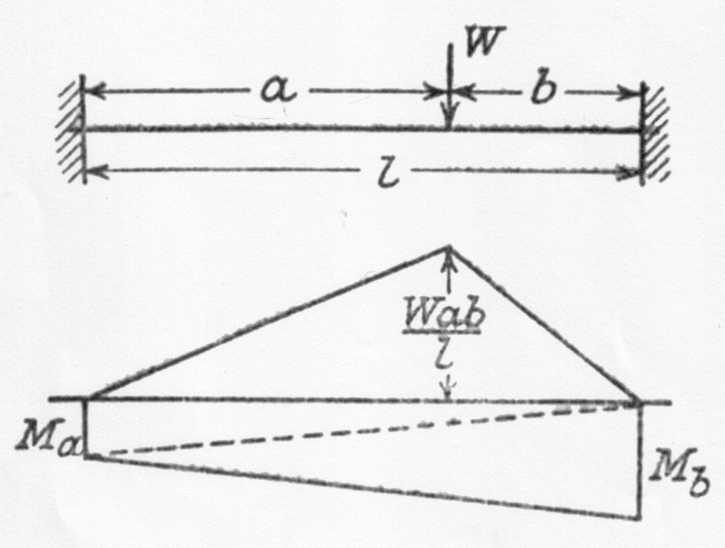bending moment diagram for simply supported beam 2003 harley radio wiring built in beams materials engineering reference