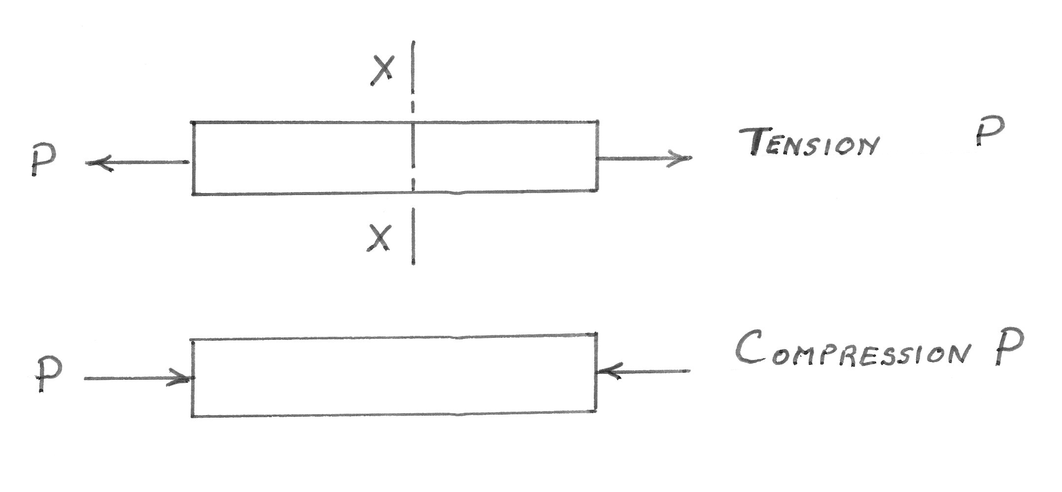 truss tension and compression diagram plate tectonics subduction structural technology