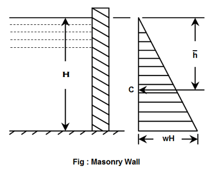 Retaining Walls Diagram Patio Diagram Wiring Diagram ~ Odicis