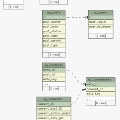 How To Draw Database Diagram Truss Style 5 Tools Visualize Schemas Codediesel Relationships Implied Compact