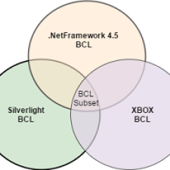 How Net Framework Works Diagram Parrot Bluetooth Mki9200 Wiring What Is Standard It Different From Core And 4 5 Silverlight Xbox Platforms The Library Project Can Use Only Common Libraries Bcl Subset In Venn That