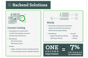 There are also back-end solutions to increase site loading speed and this include Content Caching e.g using plugins to create static content that speeds up server processing and delivery. Some of such plugins include W3 Total Cache and WP Super Cache